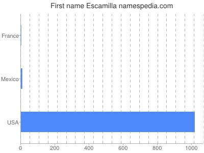 Given name Escamilla