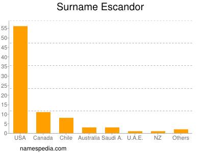 Surname Escandor