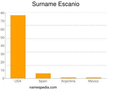 Surname Escanio