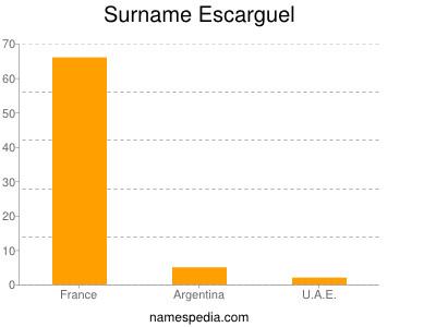 Surname Escarguel