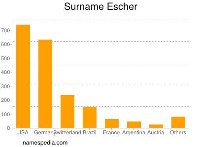 Surname Escher