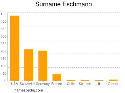 Surname Eschmann