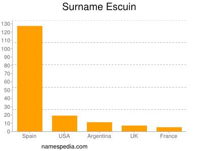 Surname Escuin