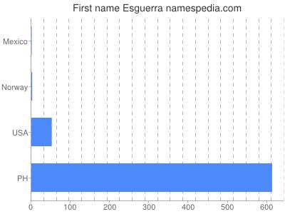 Given name Esguerra