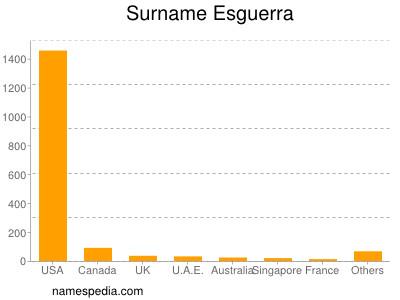 Surname Esguerra