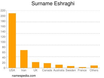 Surname Eshraghi