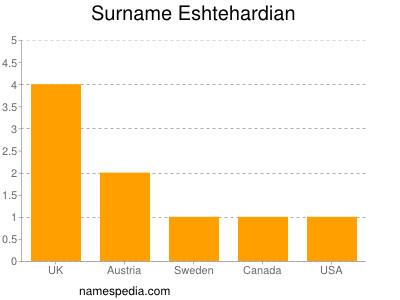 Surname Eshtehardian