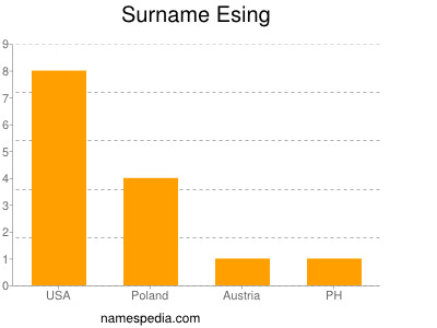 Surname Esing