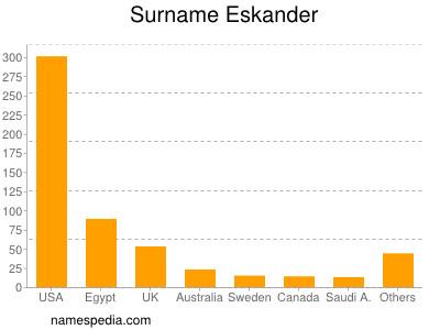 Surname Eskander