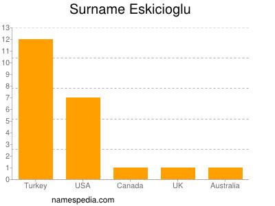 Surname Eskicioglu