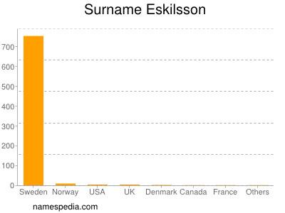 Surname Eskilsson