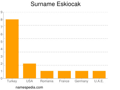 Surname Eskiocak
