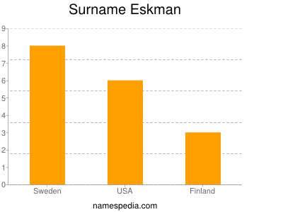 Surname Eskman