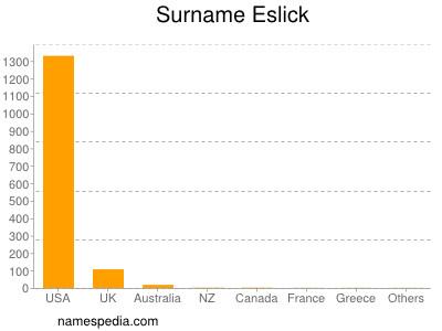 Surname Eslick