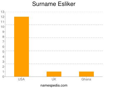 Surname Esliker