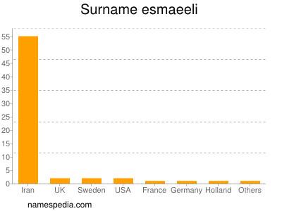Surname Esmaeeli