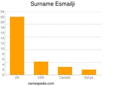 Surname Esmailji