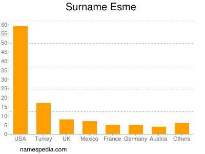 Surname Esme