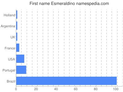 Given name Esmeraldino