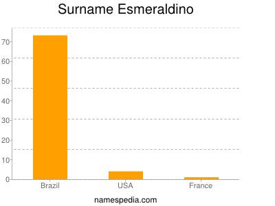 Surname Esmeraldino