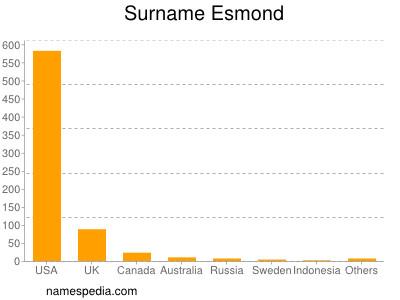Surname Esmond
