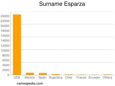Surname Esparza