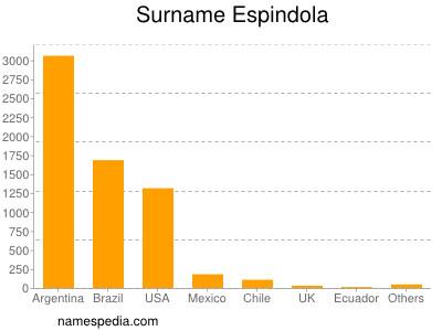 Surname Espindola
