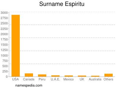 Surname Espiritu