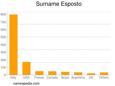 Surname Esposto