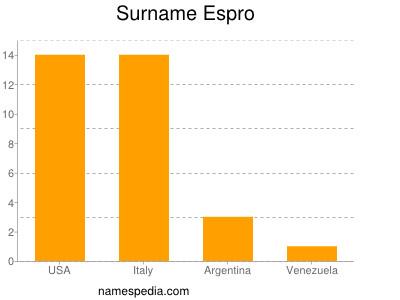 Surname Espro
