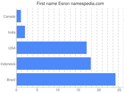 Given name Esron