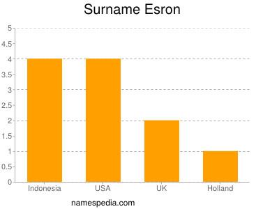 Surname Esron