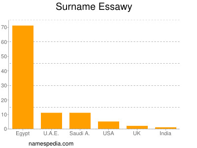 Surname Essawy