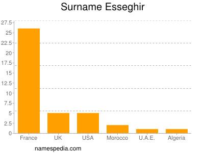Surname Esseghir