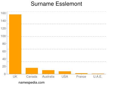 Surname Esslemont