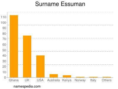 Surname Essuman