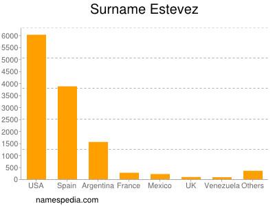 Surname Estevez