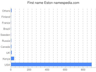 Given name Eston