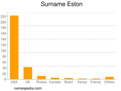 Surname Eston