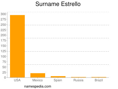 Surname Estrello