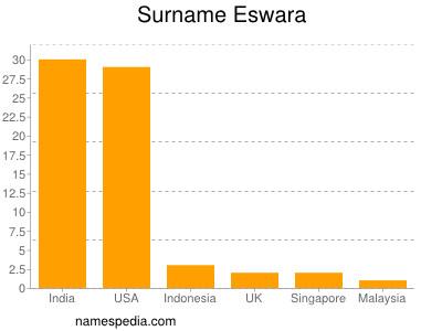Surname Eswara