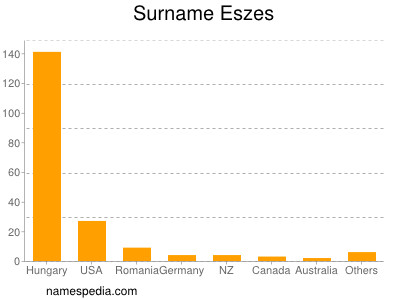 Surname Eszes