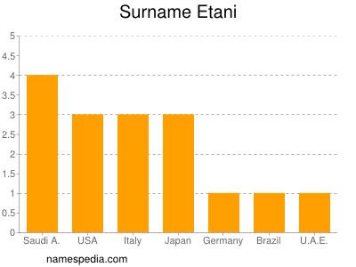 Surname Etani