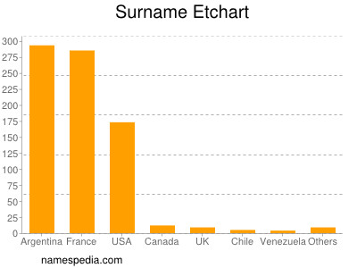 Surname Etchart