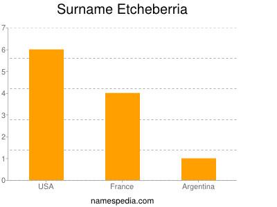Surname Etcheberria