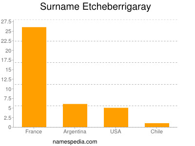 Surname Etcheberrigaray