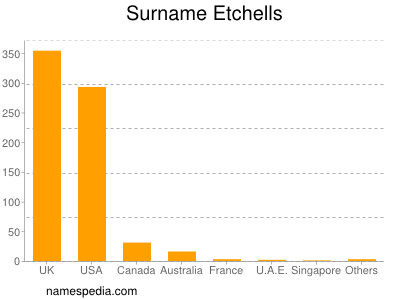 Surname Etchells