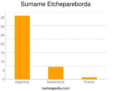 Surname Etchepareborda