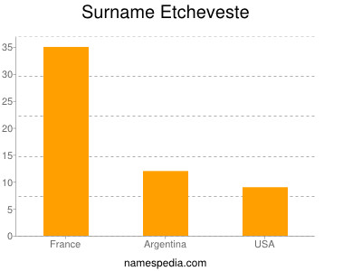 Surname Etcheveste