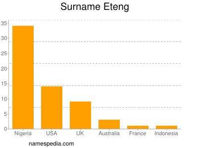 Surname Eteng
